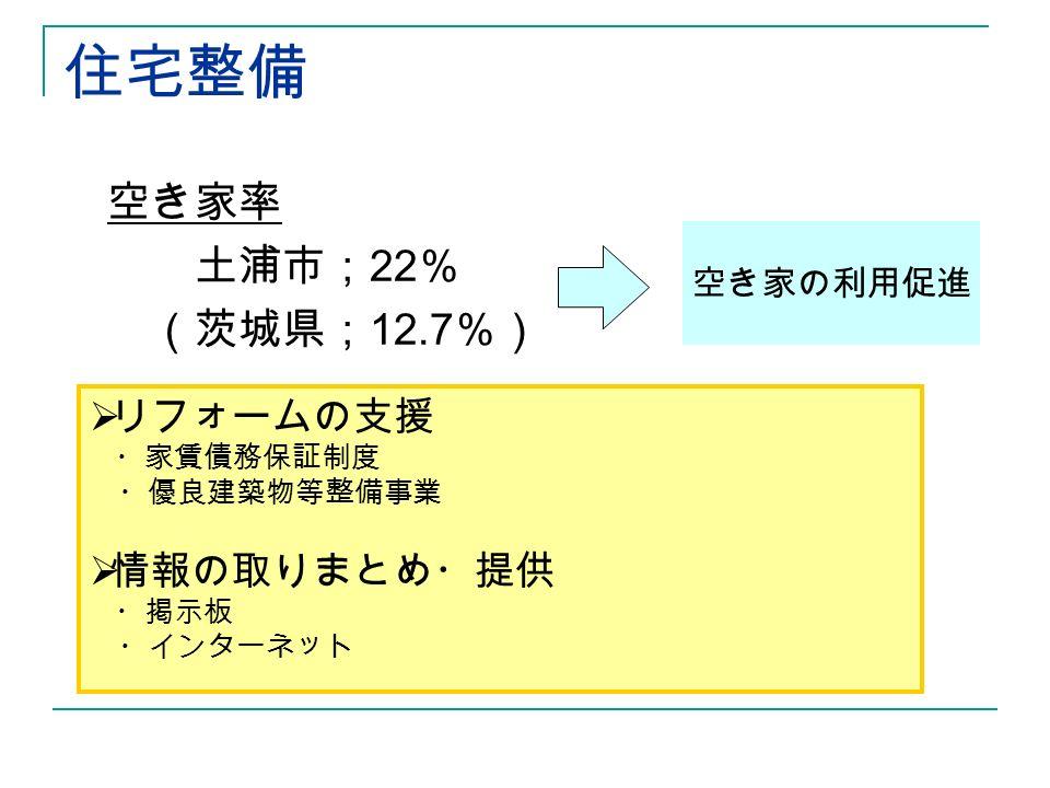 住宅整備 空き家率 土浦市; 22 % (茨城県; 12.7 %) 空き家の利用促進  リフォームの支援 ・家賃債務保証制度 ・優良建築物等整備事業  情報の取りまとめ・提供 ・掲示板 ・インターネット