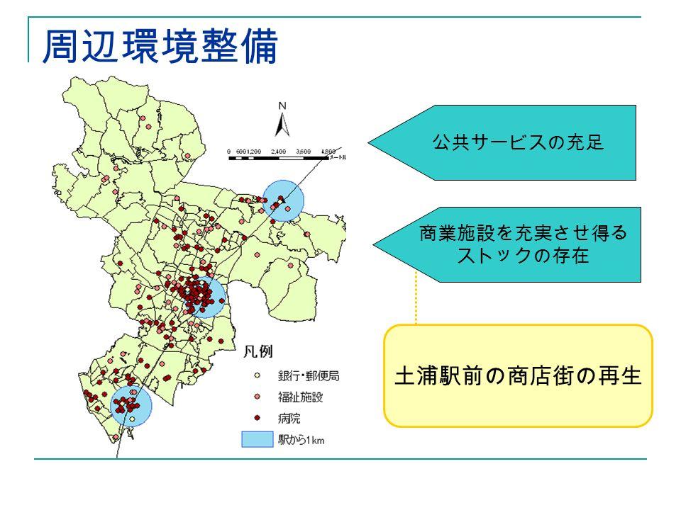 周辺環境整備 土浦駅前の商店街の再生 公共サービスの充足 商業施設を充実させ得る ストックの存在