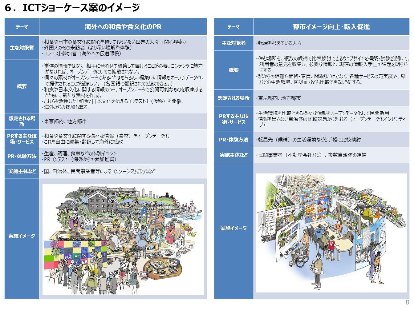 8 6.ICTショーケース案のイメージ テーマ 海外への和食や食文化のPR 主な対象者 ・和食や日本の食文化に関心を持ってもらいたい世界の人々(関心喚起) ・外国人からの来訪者(より深い理解や体験) ・コンテスト参加者(海外への伝道師役) 概要 ・単体の情報ではなく、相手に合わせて編集して届けることが必要。コンテンツに魅力 がなければ、オープンデータにしても拡散されない。 ・個々の素材がオープンデータであることはもちろん、編集した情報もオープンデータとし て提供されることが望ましい。(各国語に翻訳されて拡散できる。) ・和食や日本文化に関する情報のうち、オープンデータで公開可能なものを収集する とともに、新たな素材を作成。 ・これらを活用した「和食と日本文化を伝えるコンテスト」(仮称)を開催。 ・海外からの参加も募る。 想定される場 所 ・東京都内、地方都市 PRする主な技 術・サービス ・和食や食文化に関する様々な情報(素材)をオープンデータ化 ・これを自由に編集・翻訳して海外に拡散 PR・体験方法 ・生産、調理、食事などの体験イベント ・PRコンテスト(海外からの参加推奨) 実施主体など・国、自治体、民間事業者等によるコンソーシアム形式など 実施イメージ テーマ 都市イメージ向上・転入促進 主な対象者・転居を考えている人々 概要 ・住む場所を、複数の候補で比較検討できるウェブサイトを構築・試験公開して、 利用者の意見を収集し、必要な情報と、現在の情報入手上の課題を明らか にする。 ・駅からの距離や価格・家賃、間取りだけでなく、各種サービスの充実度や、緑 などの生活環境、防災面なども比較できるようにする。 想定される場所・東京都内、地方都市 PRする主な技 術・サービス ・生活環境を比較できる様々な情報をオープンデータ化して民間活用 ・情報を出さない自治体は比較対象から外れる(オープンデータ化インセンティ ブ) PR・体験方法・転居先(候補)の生活環境などを手軽に比較検討 実施主体など・民間事業者(不動産会社など)、複数自治体の連携 実施イメージ