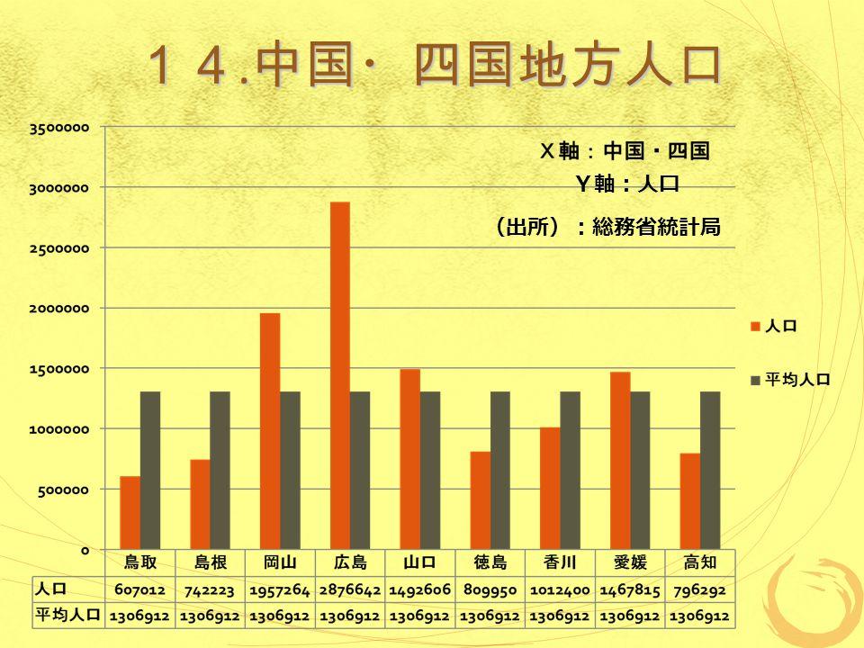 14. 中国・四国地方人口 (出所):総務省統計局 Y軸:人口