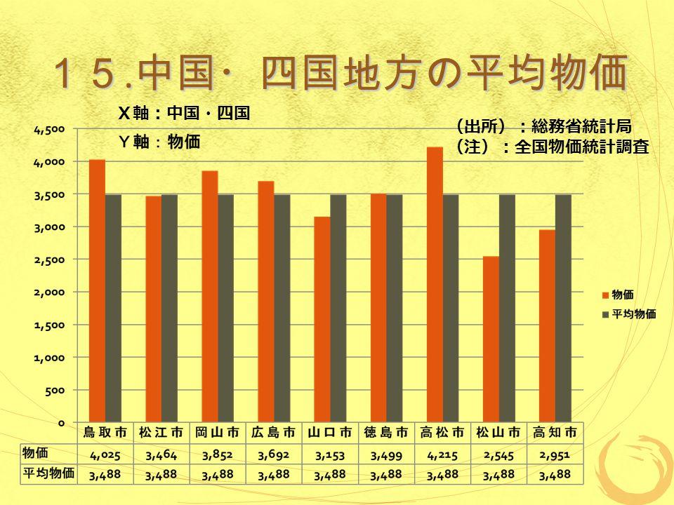 15. 中国・四国地方の平均物価 (出所):総務省統計局 (注):全国物価統計調査 X軸:中国・四国