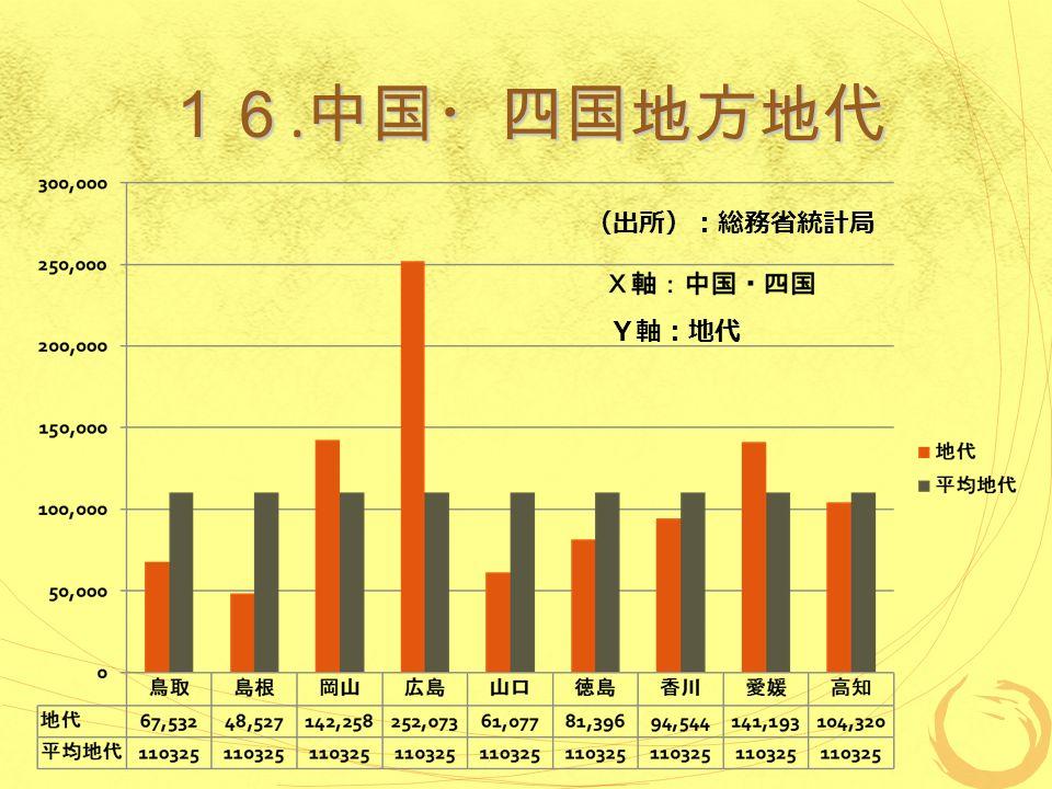 16. 中国・四国地方地代 (出所):総務省統計局 Y軸:地代
