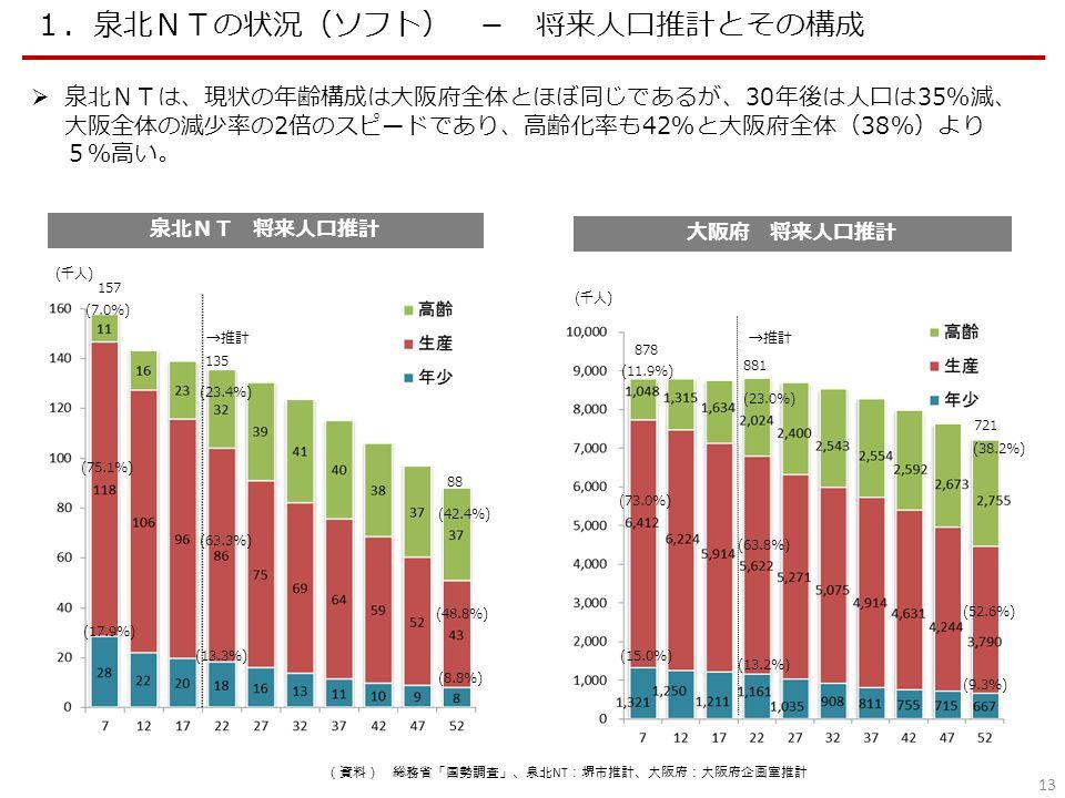 →推計 泉北NT 将来人口推計 13  泉北NTは、現状の年齢構成は大阪府全体とほぼ同じであるが、30年後は人口は35%減、 大阪全体の減少率の2倍のスピードであり、高齢化率も42%と大阪府全体(38%)より 5%高い。 1.泉北NTの状況(ソフト) - 将来人口推計とその構成 大阪府 将来人口推計 →推計 (7.0%) (13.3%) (42.4%) (11.9%) (23.0%) (38.2%) (17.9%) (23.4%) (8.8%) (15.0%) (13.2%) (9.3%) 135 88 881 721 (73.0%) (63.8%) (52.6%) (75.1%) (63.3%) (48.8%) (千人) 157 878 (資料) 総務省「国勢調査」、泉北 NT :堺市推計、大阪府:大阪府企画室推計