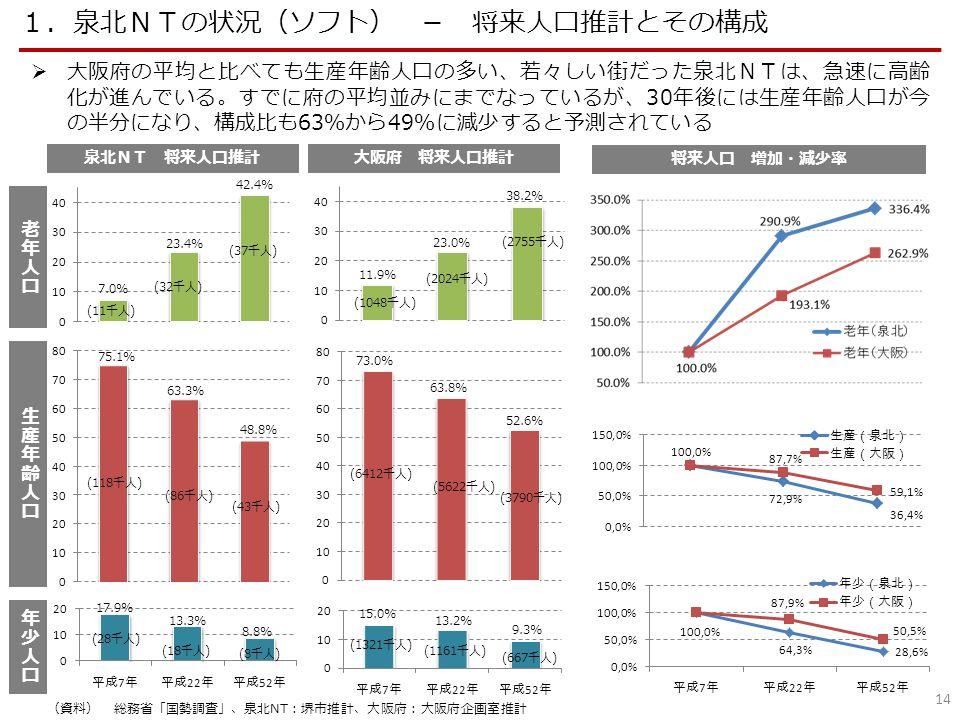 14 1.泉北NTの状況(ソフト) - 将来人口推計とその構成 泉北NT 将来人口推計大阪府 将来人口推計 将来人口 増加・減少率  大阪府の平均と比べても生産年齢人口の多い、若々しい街だった泉北NTは、急速に高齢 化が進んでいる。すでに府の平均並みにまでなっているが、30年後には生産年齢人口が今 の半分になり、構成比も63%から49%に減少すると予測されている 7.0% 13.3% 42.4% 17.9% 23.4% 8.8% 75.1% 63.3% 48.8% 11.9% 23.0% 38.2% 15.0% 13.2% 9.3% 73.0% 63.8% 52.6% (11千人) (32千人) (37千人) (118千人) (86千人) (43千人) (28千人) (18千人) (8千人) (1048千人) (2024千人) (2755千人) (6412千人) (5622千人) (3790千人) (1321千人) (1161千人) (667千人) (資料) 総務省「国勢調査」、泉北NT:堺市推計、大阪府:大阪府企画室推計