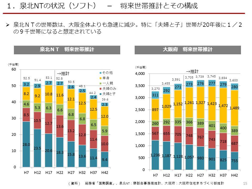 泉北NT 将来世帯推計 (千世帯) →推計  泉北NTの世帯数は、大阪全体よりも急速に減少。特に「夫婦と子」世帯が20年後に1/2 の9千世帯になると想定されている 15 1.泉北NTの状況(ソフト) - 将来世帯推計とその構成 大阪府 将来世帯推計 (千世帯) →推計 52.5 51.4 53.1 52.8 50.5 48.1 44.2 39.6 3,270 3,455 3,591 3,705 3,739 3,745 3,694 3,600 (資料) 総務省「国勢調査」、泉北 NT :懇談会事務局推計、大阪府:大阪府住宅まちづくり部推計