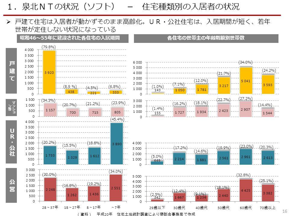 16 昭和46~55年に建設された各住宅の入居期間 (79.8%) (34.3%) (8.9 %) (4.5%) (6.8%) (20.7%) (21.2%) (23.9%) (20.2%) (15.5%) (18.8%) (45.4%) (30.0%) (16.8%) (19.2%) (34.0%) 各住宅の世帯主の年齢階級別世帯数 (1.0%) (7.1%) (12.0%) (21.7%) (34.0%) (24.2%) (1.4%) (16.2%) (18.1%) (22.7%) (27.2%) (14.4%) (17.2%) (14.6%) (19.9%) (23.0%) (20.3%) (5.0%) (12.4%) (9.1%) (18.1%) (32.8%) (25.1%) (2.5%)  戸建て住宅は入居者が動かずそのまま高齢化。UR・公社住宅は、入居期間が短く、若年 世帯が定住しない状況になっている 1.泉北NTの状況(ソフト) - 住宅種類別の入居者の状況 (資料) 平成 20 年 住宅土地統計調査により懇談会事務局で作成