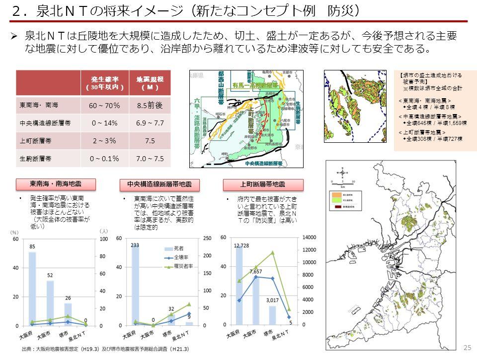 東南海に次いで蓋然性 が高い中央構造断層帯 では、他地域より被害 率は高まるが、実数的 は限定的 府内で最も被害が大き いと言われている上町 断層帯地震で、泉北N Tの「防災度」は高い 発生確率が高い東南 海・南海地震における 被害はほとんどない (大阪全体の被害率が 低い) 東南海・南海地震 中央構造線断層帯地震 上町断層帯地震 発生確率 ( 30 年以内) 地震規模 (M) 東南海・南海 60 ~ 70 % 8.5 前後 中央構造線断層帯 0 ~ 14%6.9 ~ 7.7 上町断層帯 2~3%2~3% 7.5 生駒断層帯 0 ~ 0.1 % 7.0 ~ 7.5 【堺市の盛土造成地おける 被害予測】 ※棟数は堺市全域の合計 <東南海・南海地震> ◆全壊4棟/半壊8棟 <中高構造線断層帯地震> ◆全壊 645 棟/半壊 1,559 棟 <上町断層帯地震> ◆全壊 308 棟/半壊 727 棟 25 2.泉北NTの将来イメージ(新たなコンセプト例 防災)  泉北NTは丘陵地を大規模に造成したため、切土、盛土が一定あるが、今後予想される主要 な地震に対して優位であり、沿岸部から離れているため津波等に対しても安全である。