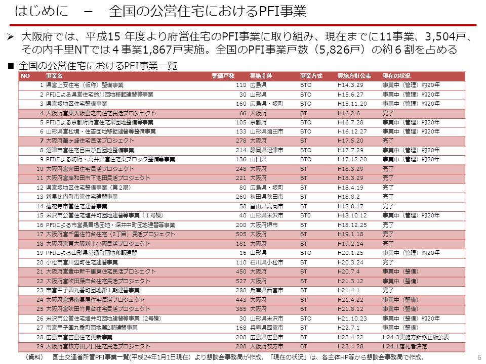 6 はじめに - 全国の公営住宅におけるPFI事業  大阪府では、平成15 年度より府営住宅のPFI事業に取り組み、現在までに11事業、3,504戸、 その内千里NTでは4事業1,867戸実施。全国のPFI事業戸数(5,826戸)の約6割を占める ■ 全国の公営住宅におけるPFI事業一覧 (資料) 国土交通省所管PFI事業一覧(平成24年1月1日現在)より懇談会事務局が作成。「現在の状況」は、各主体HP等から懇談会事務局で作成。 NO事業名整備戸数実施主体事業方式実施方針公表現在の状況 1県営上安住宅(仮称)整備事業110広島県BTOH14.3.29事業中(管理)約20年 2PFIによる県営住宅鈴川団地移転建替等事業30山形県BTOH15.6.27事業中(管理)約20年 3県営坂地区住宅整備事業160広島県・坂町BTOH15.11.20事業中(管理)約20年 4大阪府営東大阪島之内住宅民活プロジェクト66大阪府BTH16.2.6完了 5PFIによる京都府府営住宅常団地整備等事業105京都府BTOH16.7.28事業中(管理)約20年 6山形県営松境・住吉団地移転建替等整備事業133山形県須田市BTOH16.12.27事業中(管理)約20年 7大阪府筆ヶ崎住宅民活プロジェクト278大阪府BTH17.5.20完了 8沼津市営住宅自由が丘団地整備事業214静岡県沼津市BTOH17.7.29事業中(管理)約20年 9PFIによる防府・高井県営住宅東ブロック整備等事業136山口県BTOH17.12.20事業中(管理)約20年 10大阪府営苅田住宅民活プロジェクト248大阪府BTH18.3.29完了 11大阪府営岸和田市下池田民活プロジェクト221大阪府BTH18.3.29完了 12県営坂地区住宅整備事業(第2期)80広島県・坂町BT H18.4.19完了 13新星比内町市営住宅建替事業260秋田県秋田市BTH18.8.2完了 14蓮花寺市営住宅建替事業50富山県高岡市BTH18.8.17完了 15米沢市公営住宅塩井町団地建替等事業(1号棟)40山形県米沢市BT0H18.10.12事業中(管理)約20年 16PFIによる市営長曽根団地・深井中町団地建替等事業200大阪府堺市BTH18.12.25完了 17大阪府営千里佐竹台住宅(2丁目)民活プロジェクト505大阪府BTH19.1.18完了 18大阪府営東大阪新上小阪民活プロジェクト181大阪府BTH19.2.14完了 19PFIによる山形県営通町団地移転建替16山形県BTOH20.1.25事業中(管理)約20年 20小松市営川辺町住宅建替事業110石川県小松市BTH20.3.24完了 21大阪府営豊中新千里東住宅民活プロジェクト450大阪府BTH20.7.4事業中(整備) 22大阪府営吹田藤白台住宅民活プロジェクト527大阪府BTH21.3.12事業中(整備) 23市営甲子園九番町団地第1期建替事業280兵庫県西宮市BTH21.4.1完了 24大阪府営堺南長尾住宅民活プロジェクト443大阪府BTH21.4.22事業中(整備) 25大阪府営吹田竹見台住宅民活プロジェクト385大阪府BTH21.8.12事業中(整備) 26米沢市公営住宅塩井町団地建替等事業(2号棟)30山形県米沢市BTOH21.10.23事業中(整備)約20年 27市営甲子園九番町団地第2期建替事業168兵庫県西宮市BTH22.7.1事業中(整備) 28広島市営吉島住宅更新事業200広島県広島市BTH23.4.22H24.3実施方針修正版公表 29大阪府営枚方田ノ口住宅民活プロジェクト200大阪府枚方市BTH23.4.28H24.1落札者決定