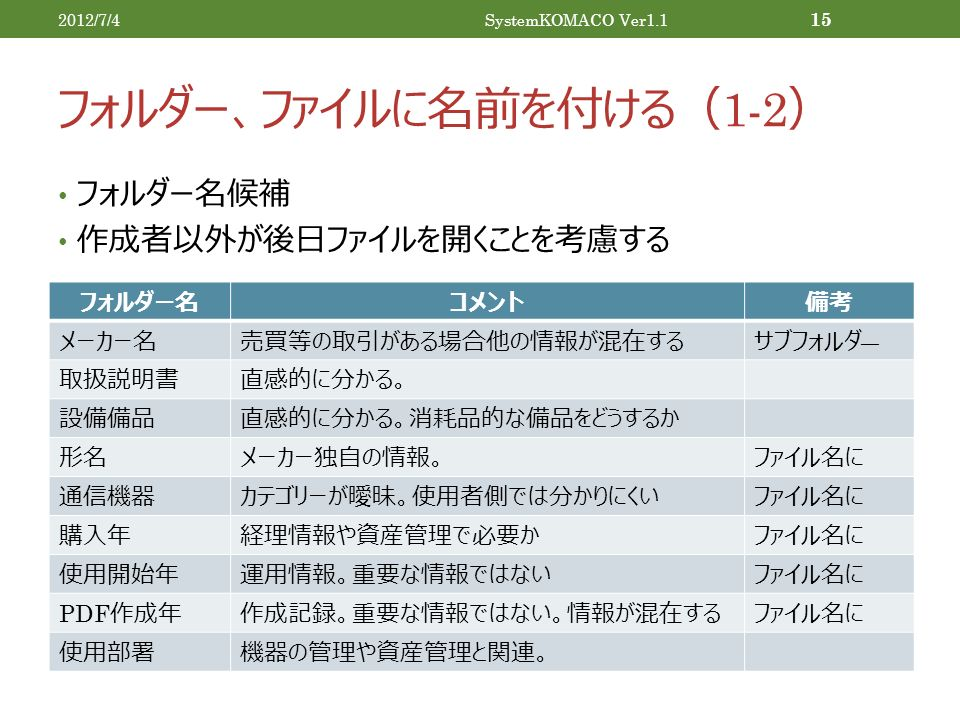 フォルダー、ファイルに名前を付ける( 1-2 ) フォルダー名候補 作成者以外が後日ファイルを開くことを考慮する 2012/7/4SystemKOMACO Ver1.1 15 フォルダー名コメント備考 メーカー名売買等の取引がある場合他の情報が混在するサブフォルダ ― 取扱説明書直感的に分かる。 設備備品直感的に分かる。消耗品的な備品をどうするか 形名メーカー独自の情報。ファイル名に 通信機器カテゴリーが曖昧。使用者側では分かりにくいファイル名に 購入年経理情報や資産管理で必要かファイル名に 使用開始年運用情報。重要な情報ではないファイル名に PDF 作成年作成記録。重要な情報ではない。情報が混在するファイル名に 使用部署機器の管理や資産管理と関連。