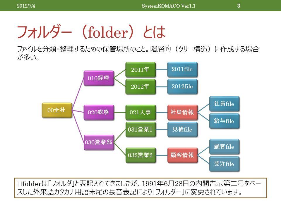 フォルダー( folder )とは 2012/7/4SystemKOMACO Ver1.1 3 00 全社 010 経理 2011 年 2011file 2012 年 2012file 020 総務 021 人事社員情報社員 file 給与 file030 営業部 031 営業 1 見積 file032 営業 2 顧客情報顧客 file 受注 file ファイルを分類・整理するための保管場所のこと。階層的(ツリー構造)に作成する場合 が多い。 ※ folder は「フォルダ」と表記されてきましたが、 1991 年 6 月 28 日の内閣告示第二号をベー スした外来語カタカナ用語末尾の長音表記により「フォルダー」に変更されています。