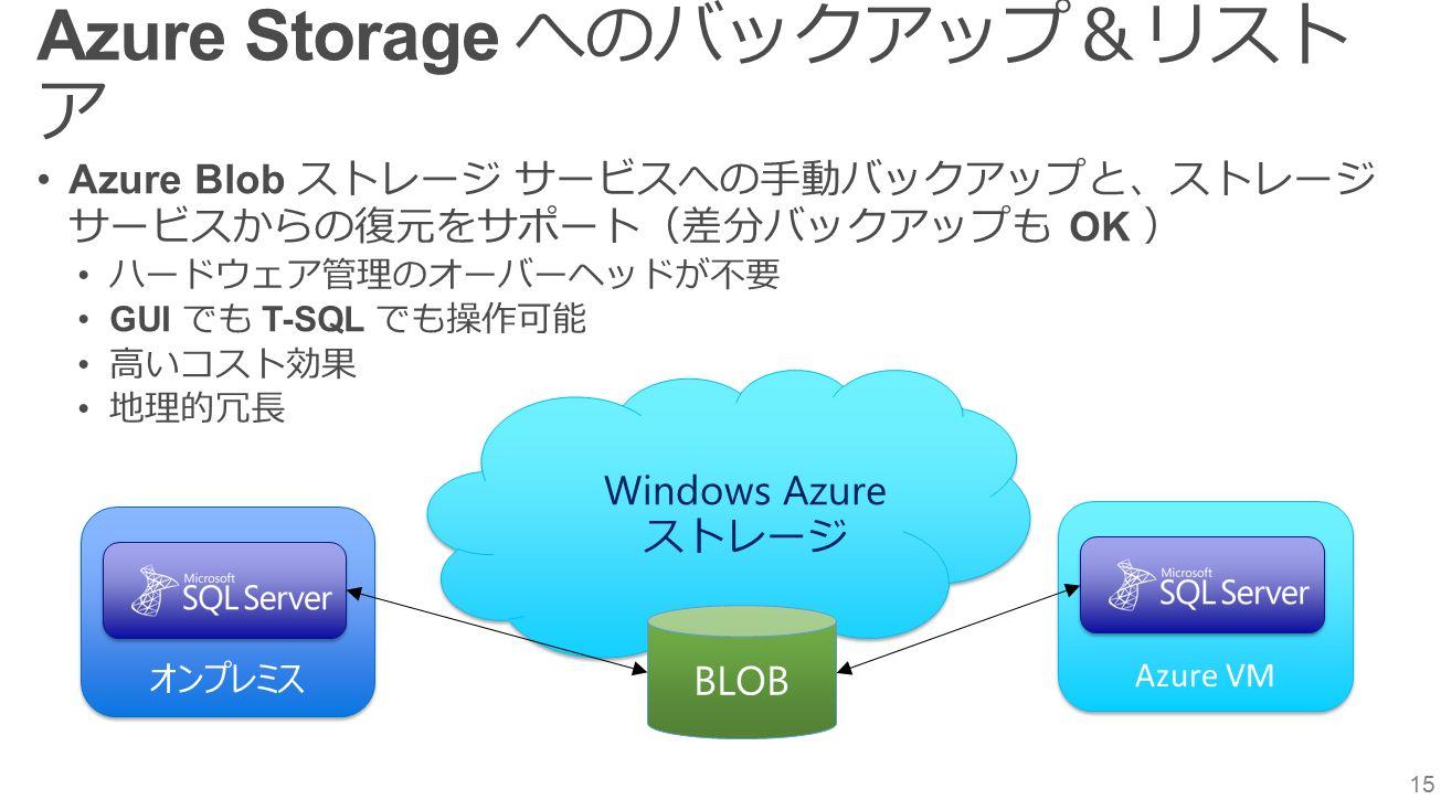 15 Azure Storage へのバックアップ&リスト ア Azure Blob ストレージ サービスへの手動バックアップと、ストレージ サービスからの復元をサポート(差分バックアップも OK ) ハードウェア管理のオーバーヘッドが不要 GUI でも T-SQL でも操作可能 高いコスト効果 地理的冗長 オンプレミス Windows Azure ストレージ Windows Azure ストレージ BLOB Azure VM