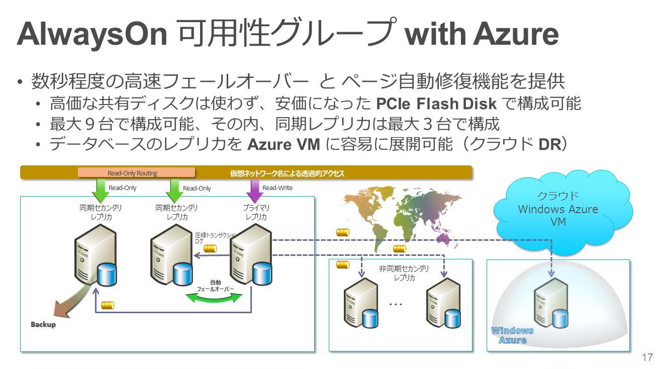 17 AlwaysOn 可用性グループ with Azure 数秒程度の高速フェールオーバー と ページ自動修復機能を提供 高価な共有ディスクは使わず、安価になった PCIe Flash Disk で構成可能 最大9台で構成可能、その内、同期レプリカは最大3台で構成 データベースのレプリカを Azure VM に容易に展開可能(クラウド DR ) クラウド Windows Azure VM クラウド Windows Azure VM プライマリ レプリカ 同期セカンダリ レプリカ 同期セカンダリ レプリカ 非同期セカンダリ レプリカ Read-Write Read-Only Read-Only Routing 圧縮トランザクション ログ Backup 自動 フェールオーバー