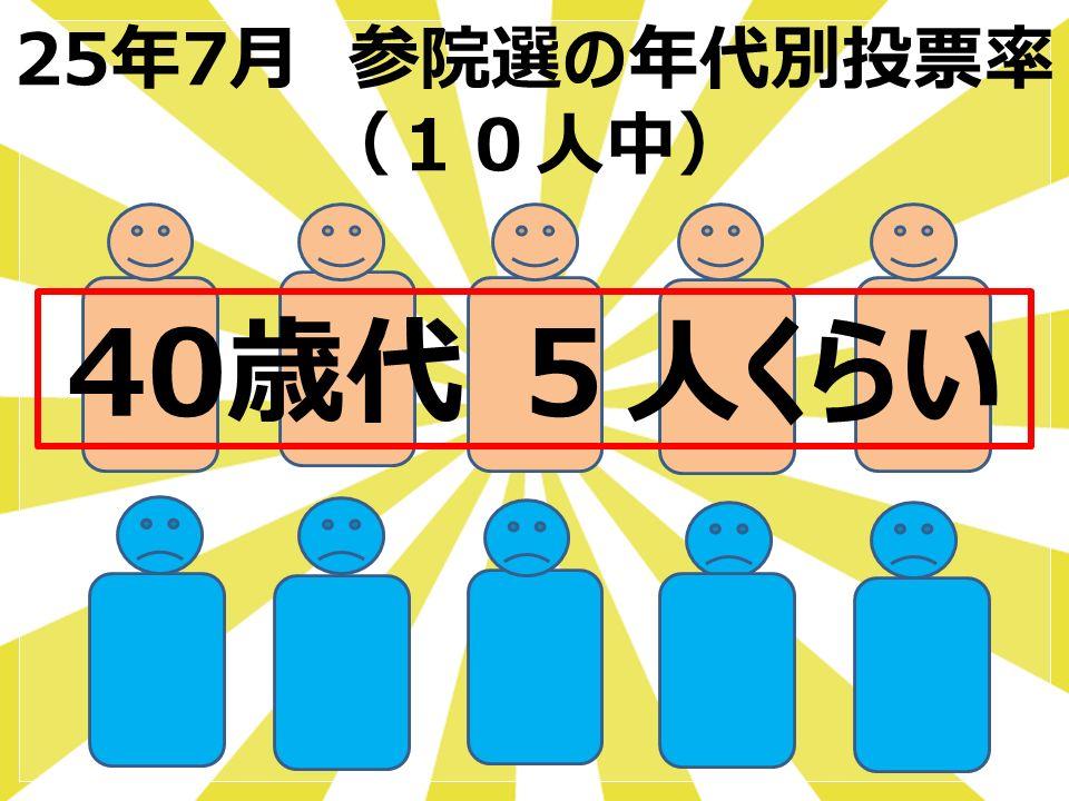 25年7月 参院選の年代別投票率 (10人中) 40歳代 5人くらい