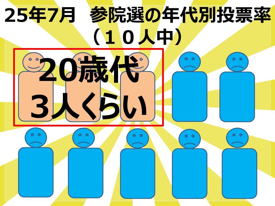 25年7月 参院選の年代別投票率 (10人中) 20歳代 3人くらい