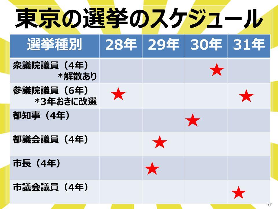 19 選挙種別28年29年30年31年 衆議院議員(4年) *解散あり 参議院議員(6年) *3年おきに改選 都知事(4年) 都議会議員(4年) 市長(4年) 市議会議員(4年) 東京の選挙のスケジュール