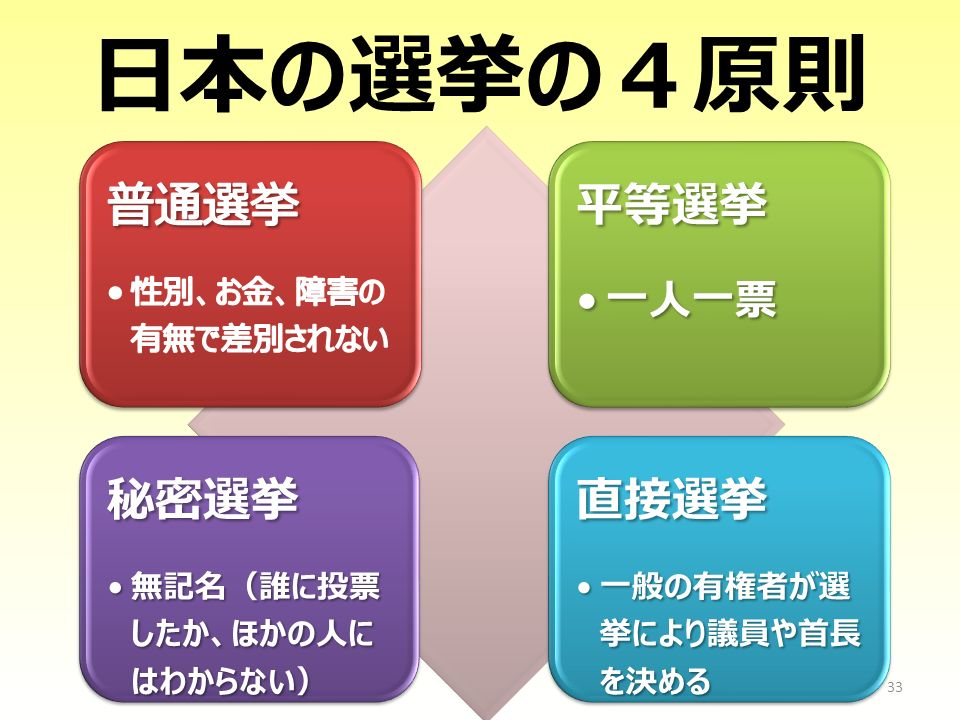 日本の選挙の4原則 平等選挙 一人一票一人一票 秘密選挙 無記名(誰に投票 したか、ほかの人に はわからない)無記名(誰に投票 したか、ほかの人に はわからない)直接選挙 一般の有権者が選 挙により議員や首長 を決める一般の有権者が選 挙により議員や首長 を決める 33