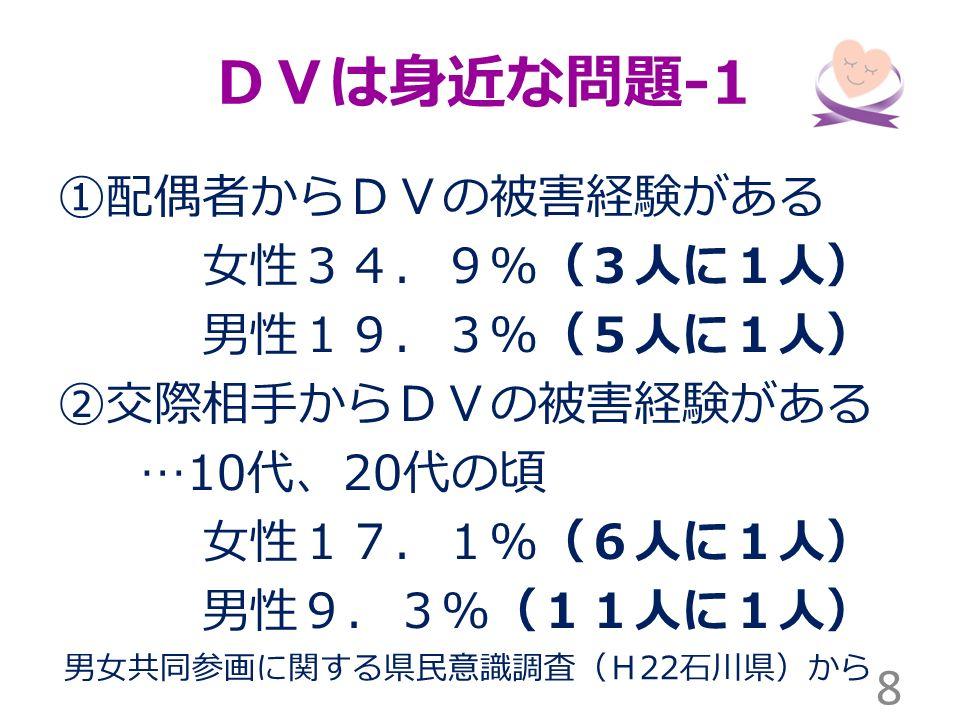 DVは身近な問題 -1 ①配偶者からDVの被害経験がある 女性34.9%(3人に1人) 男性19.3%(5人に1人) ②交際相手からDVの被害経験がある …10 代、 20 代の頃 女性17.1%(6人に1人) 男性9.3%(11人に1人) 8 男女共同参画に関する県民意識調査(H 22 石川県)から