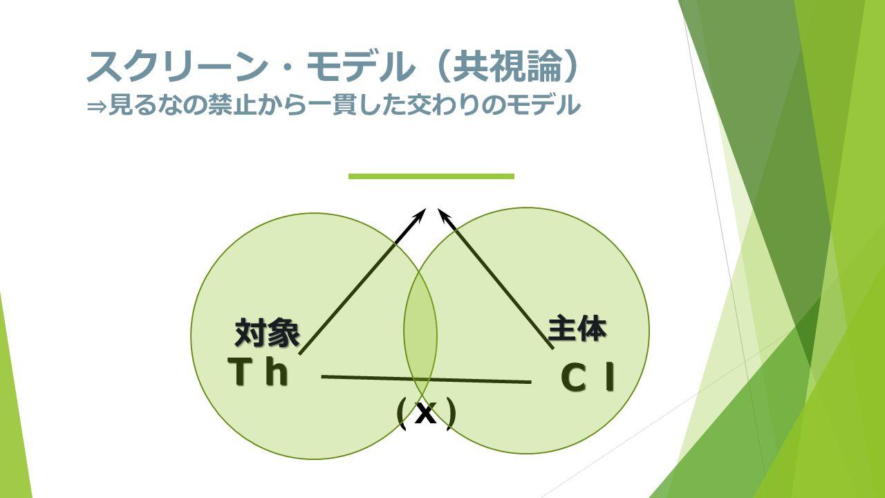 スクリーン・モデル ( 共視論 ) ⇒ 見るなの禁止から一貫した交わりのモデル Th Cl (x)(x) 対象 主体