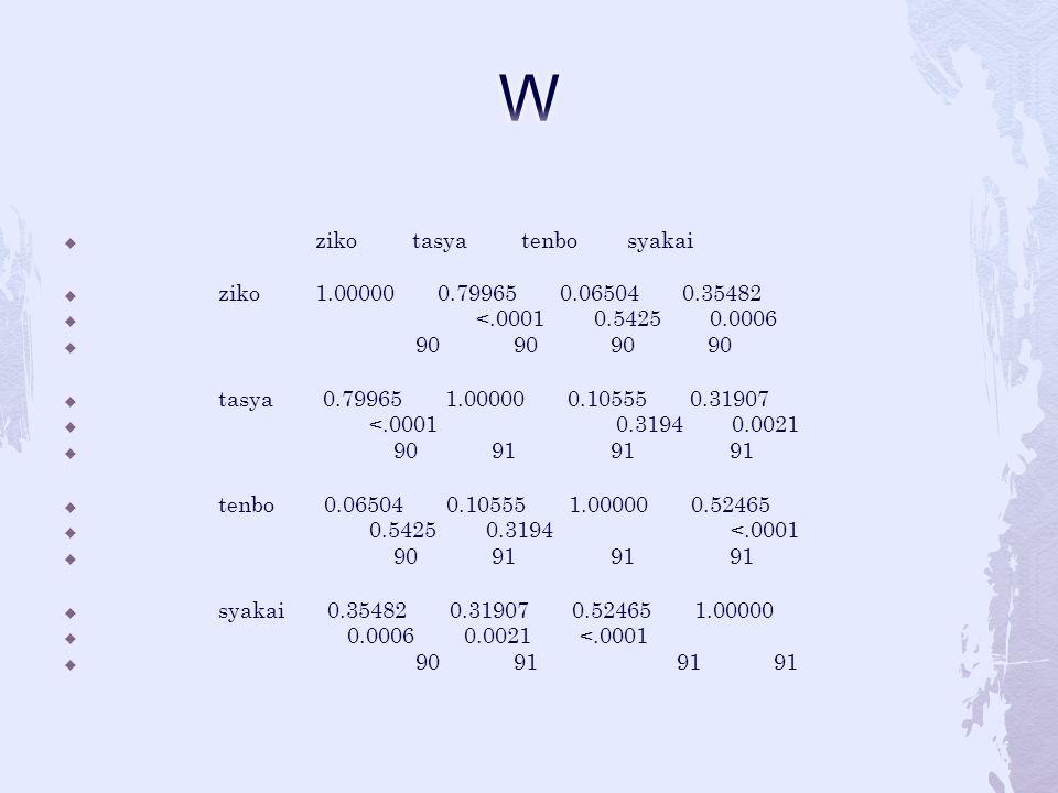  ziko tasya tenbo syakai  ziko 1.00000 0.79965 0.06504 0.35482  <.0001 0.5425 0.0006  90 90 90 90  tasya 0.79965 1.00000 0.10555 0.31907  <.0001 0.3194 0.0021  90 91 91 91  tenbo 0.06504 0.10555 1.00000 0.52465  0.5425 0.3194 <.0001  90 91 91 91  syakai 0.35482 0.31907 0.52465 1.00000  0.0006 0.0021 <.0001  90 91 91 91