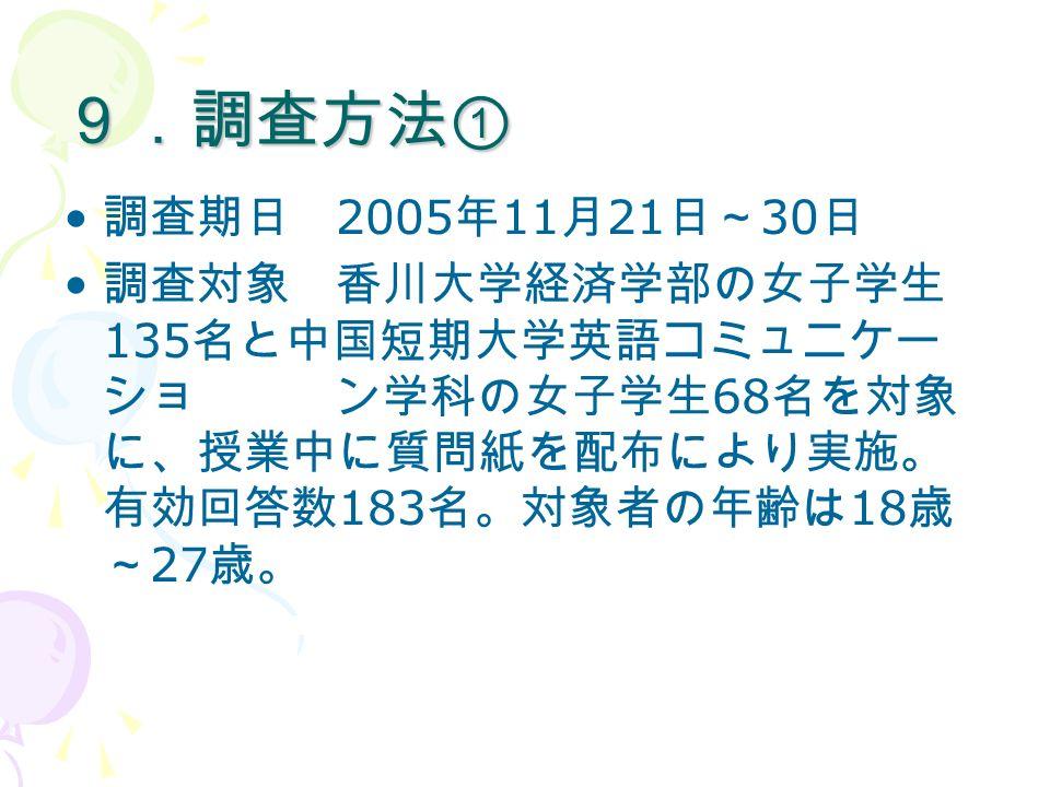 9.調査方法① 調査期日 2005 年 11 月 21 日~ 30 日 調査対象 香川大学経済学部の女子学生 135 名と中国短期大学英語コミュニケー ショ ン学科の女子学生 68 名を対象 に、授業中に質問紙を配布により実施。 有効回答数 183 名。対象者の年齢は 18 歳 ~ 27 歳。