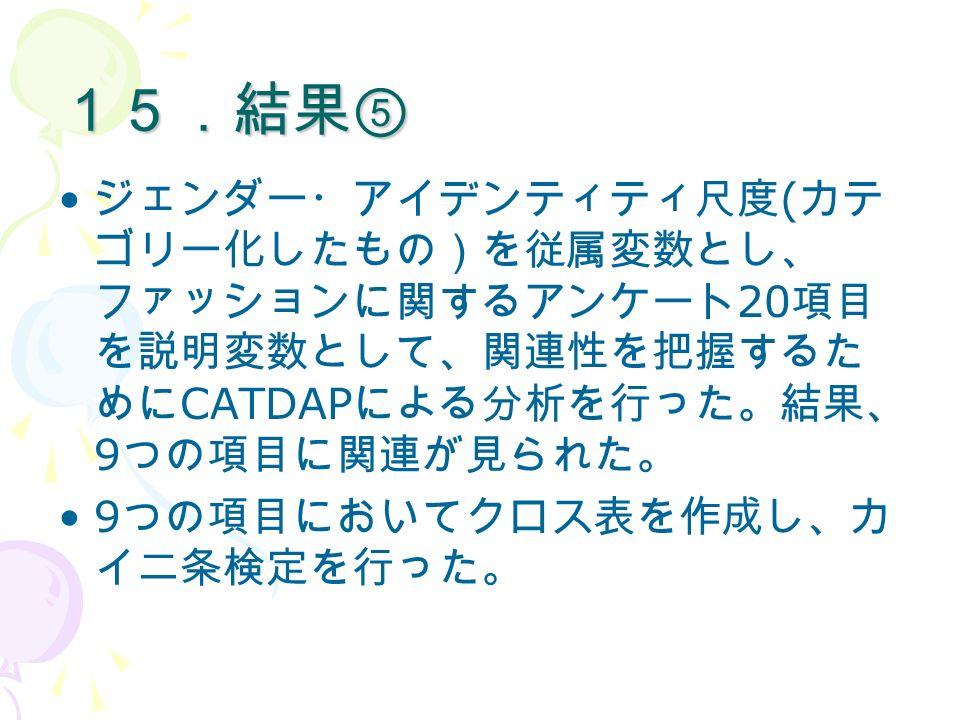 15.結果⑤ ジェンダー・アイデンティティ尺度 ( カテ ゴリー化したもの)を従属変数とし、 ファッションに関するアンケート 20 項目 を説明変数として、関連性を把握するた めに CATDAP による分析を行った。結果、 9 つの項目に関連が見られた。 9 つの項目においてクロス表を作成し、カ イ二条検定を行った。