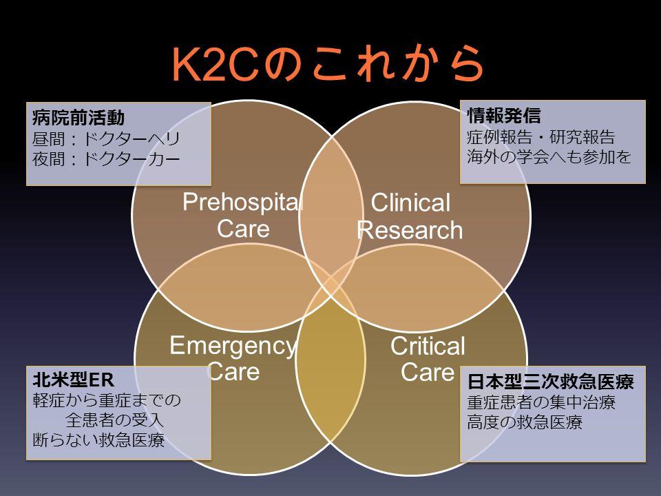 K2C のこれから Emergency Care Critical Care 北米型ER 軽症から重症までの 全患者の受入 断らない救急医療 日本型三次救急医療 重症患者の集中治療 高度の救急医療 Prehospital Care Clinical Research 情報発信 症例報告・研究報告 海外の学会へも参加を 病院前活動 昼間:ドクターヘリ 夜間:ドクターカー