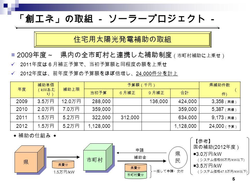 5 市町村費分 「創エネ」の取組 - ソーラープロジェクト - 年度 補助単価 ( kW あた り) 補助上限 予算額(千円)県補助件数 ( 件 ) 当初予算6月補正9月補正合計 2009 3.5 万円 12.0 万円 288,000136,000424,0003,358 (実績) 2010 2.0 万円 7.0 万円 359,000 5,387 (実績) 2011 1.5 万円 5.2 万円 322,000312,000634,0009,173 (実績) 2012 1.5 万円 5.2 万円 1,128,000 24,000 (予算) 住宅用太陽光発電補助の取組 ■ 2009 年度~ 県内の全市町村と連携した補助制度 (市町村補助に上乗せ) 2011 年度は6月補正予算で、当初予算額と同程度の額を上乗せ 2012 年度は、前年度予算の予算額をほぼ倍増し、 24,000 件分を計上 ◆ 補助の仕組み ◆ 県 県 市町村 県民県民 申請 補助金 県費分 一括して申請・交付 【参考】 国の補助 (2012 年度) ■3.0 万円 /kW (システム価格 55 万円 /kW 以下 ) ■3.5 万円 /kW (システム価格 47.5 万円 /kW 以下 ) 1.5 万円 /kW