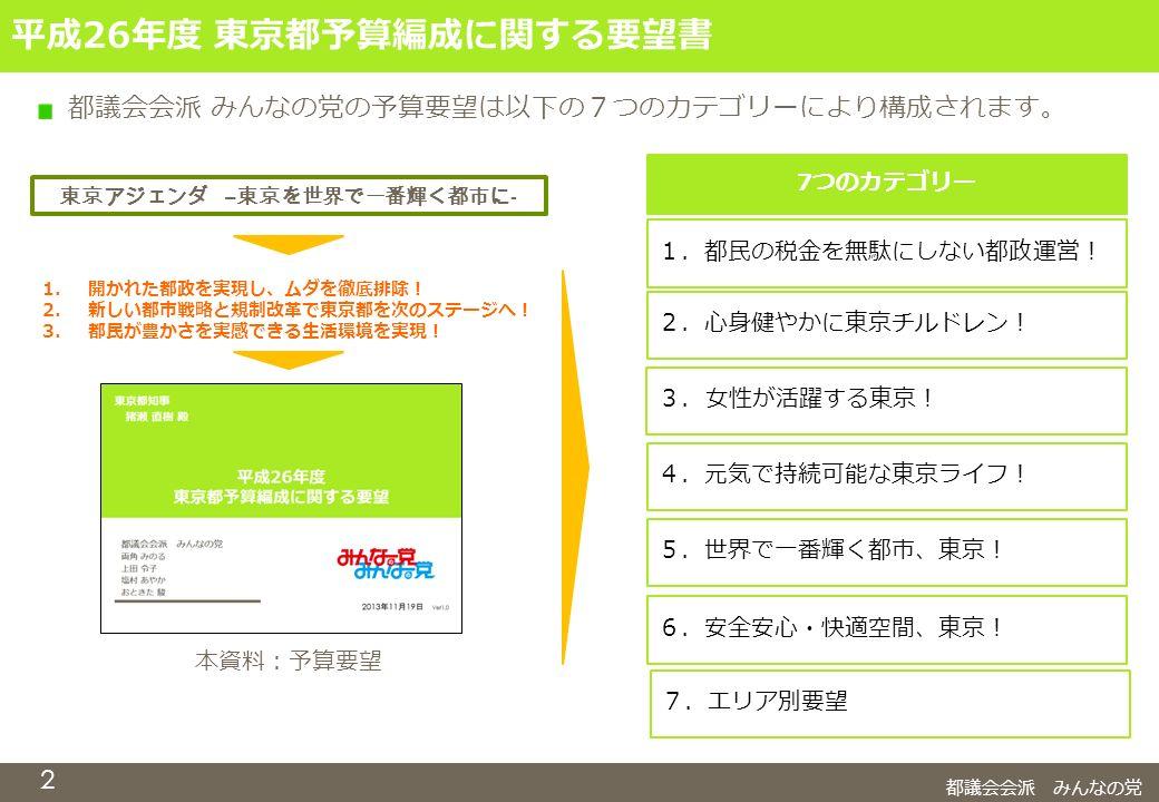 都議会会派 みんなの党 2 平成26年度 東京都予算編成に関する要望書 都議会会派 みんなの党の予算要望は以下の7つのカテゴリーにより構成されます。 7つのカテゴリー 1.都民の税金を無駄にしない都政運営! 2.心身健やかに東京チルドレン! 4.元気で持続可能な東京ライフ! 5.世界で一番輝く都市、東京! 6.安全安心・快適空間、東京! 7.エリア別要望 東京アジェンダ – 東京を世界で一番輝く都市に - 1.