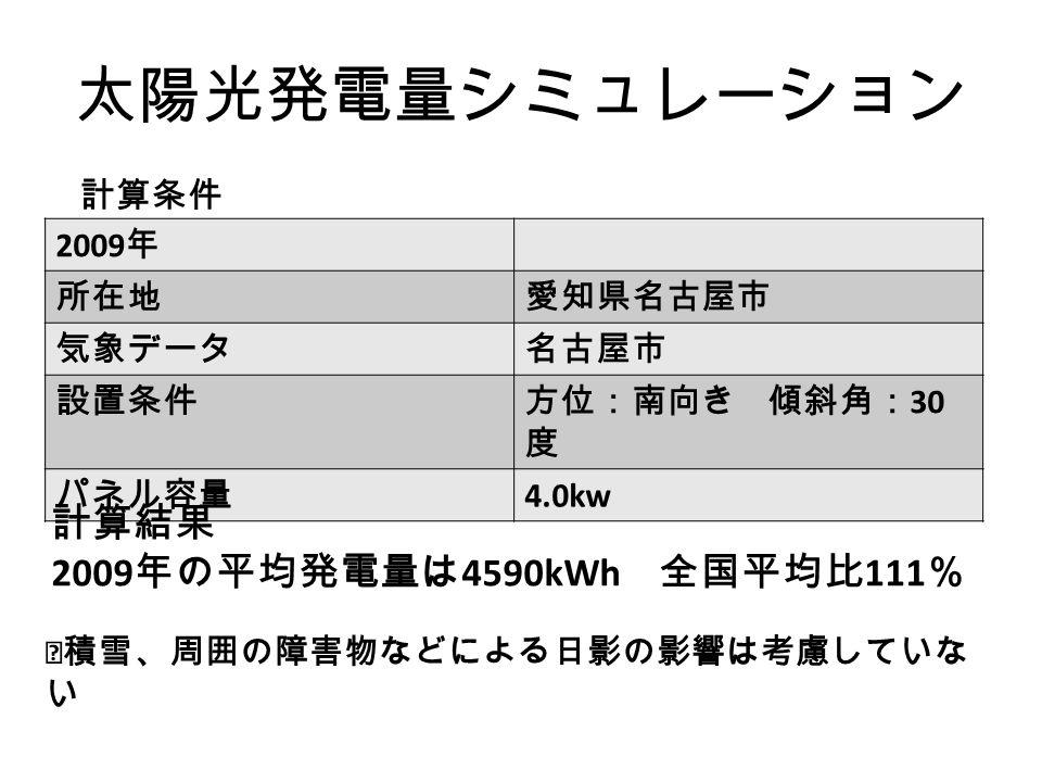 太陽光発電量シミュレーション 2009 年 所在地愛知県名古屋市 気象データ名古屋市 設置条件方位:南向き 傾斜角: 30 度 パネル容量 4.0kw 計算条件 計算結果 2009 年の平均発電量は 4590kWh 全国平均比 111 % ※積雪、周囲の障害物などによる日影の影響は考慮していな い