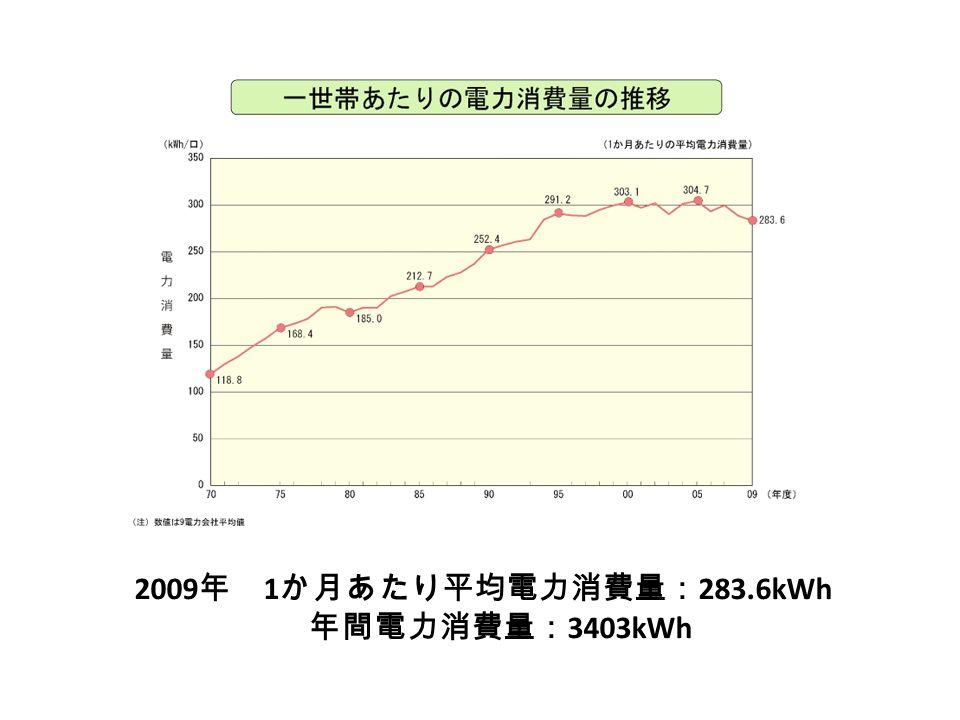 2009 年 1 か月あたり平均電力消費量: 283.6kWh 年間電力消費量: 3403kWh