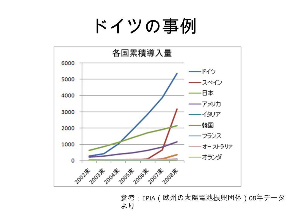 ドイツの事例 参考: EPIA (欧州の太陽電池振興団体) 08 年データ より
