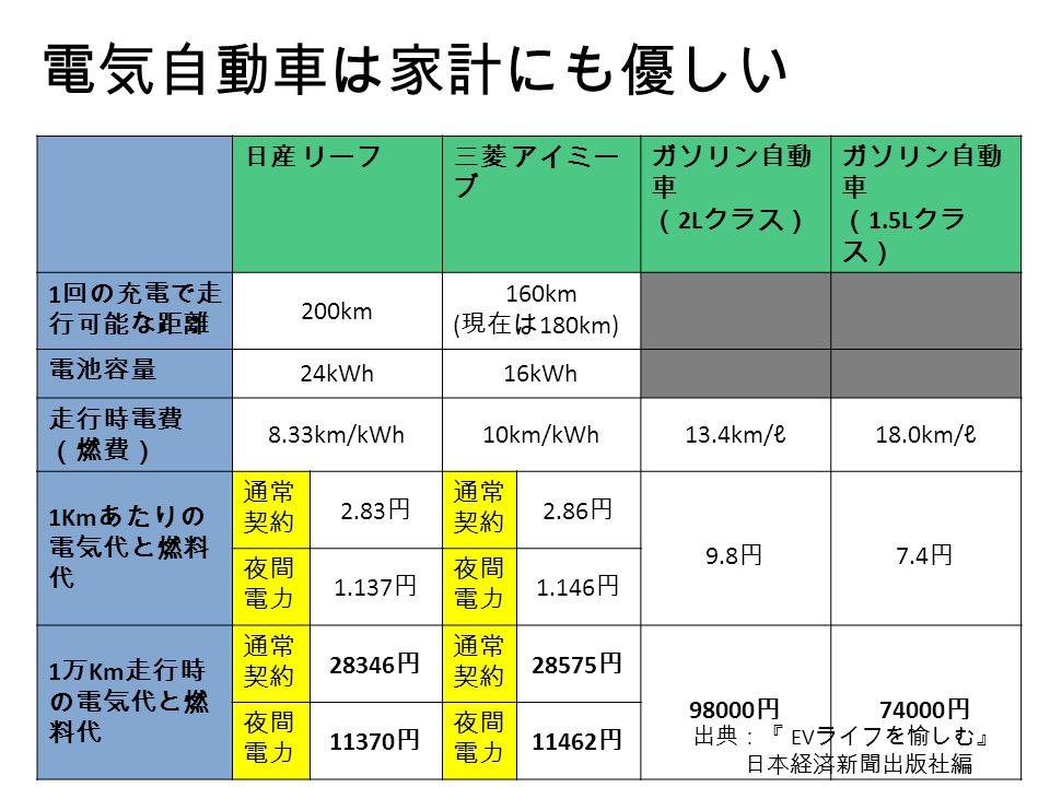 電気自動車は家計にも優しい 日産 リーフ三菱 アイミー ブ ガソリン自動 車 ( 2L クラス) ガソリン自動 車 ( 1.5L クラ ス) 1 回の充電で走 行可能な距離 200km 160km ( 現在は 180km) 電池容量 24kWh16kWh 走行時電費 (燃費) 8.33km/kWh10km/kWh13.4km/ℓ18.0km/ℓ 1Km あたりの 電気代と燃料 代 通常 契約 2.83 円 通常 契約 2.86 円 9.8 円 7.4 円 夜間 電力 1.137 円 夜間 電力 1.146 円 1 万 Km 走行時 の電気代と燃 料代 通常 契約 28346 円 通常 契約 28575 円 98000 円 74000 円 夜間 電力 11370 円 夜間 電力 11462 円 出典:『 EV ライフを愉しむ』 日本経済新聞出版社編