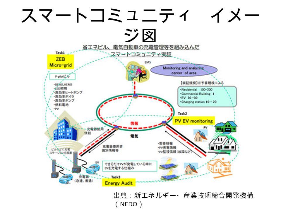 スマートコミュニティ イメー ジ図 出典:新エネルギー・産業技術総合開発機構 ( NEDO )