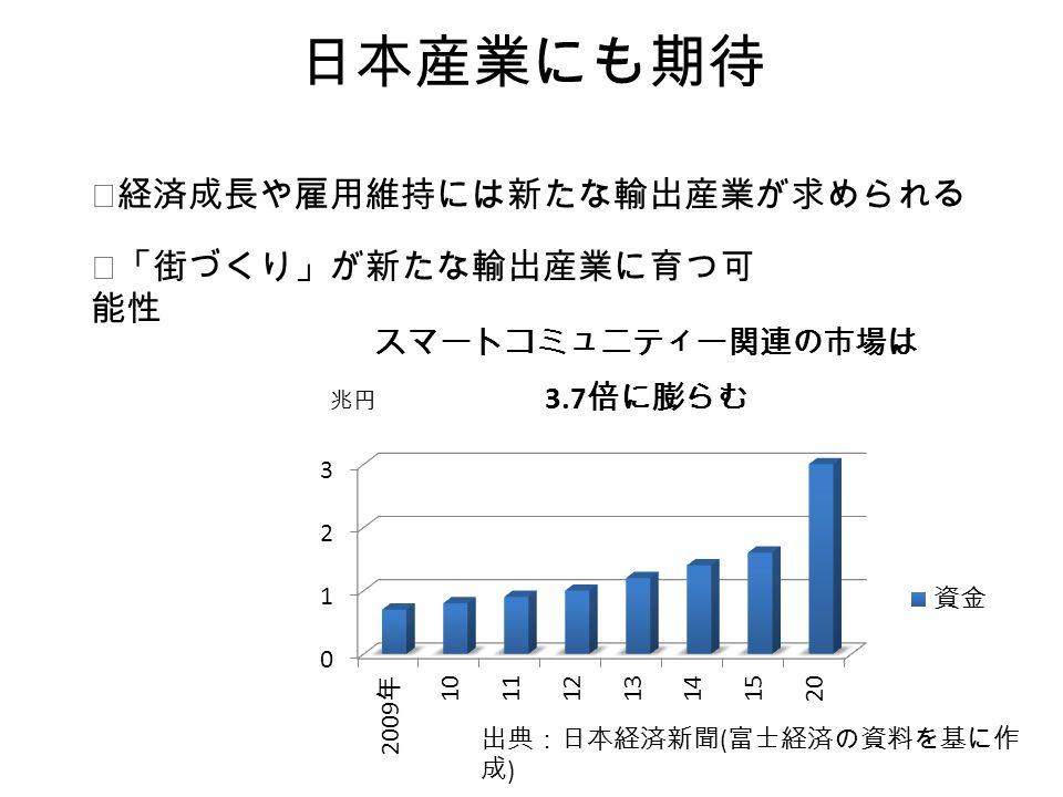 日本産業にも期待 兆円 出典:日本経済新聞 ( 富士経済の資料を基に作 成 ) ◎「街づくり」が新たな輸出産業に育つ可 能性 ◎経済成長や雇用維持には新たな輸出産業が求められる