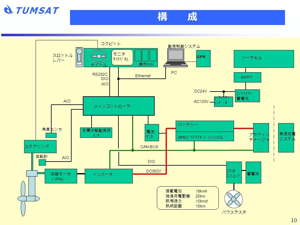 TUMSAT 10 構 成