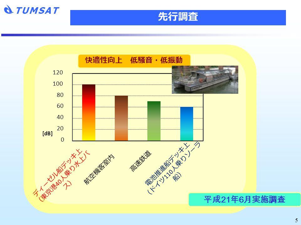 TUMSAT ディーゼル船デッキ上 (東京港 40 人乗り水上バ ス) 電池推進船デッキ上 (ドイツ 110 人乗りソーラ 船) 航空機客室内 高速鉄道 快適性向上 低騒音・低振動 0 20 40 60 80 100 120 [dB] 5 先行調査 平成21年6月実施調査