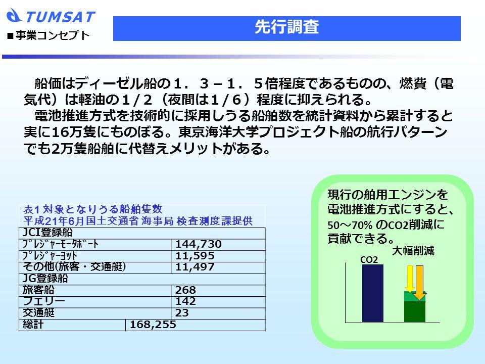 TUMSAT 先行調査 CO2 大幅削減 現行の舶用エンジンを 電池推進方式にすると、 50 ~ 70% の CO2 削減に 貢献できる。 船価はディーゼル船の1.3-1.5倍程度であるものの、燃費(電 気代)は軽油の1 / 2(夜間は1 / 6)程度に抑えられる。 電池推進方式を技術的に採用しうる船舶数を統計資料から累計すると 実に 16 万隻にものぼる。東京海洋大学プロジェクト船の航行パターン でも 2 万隻船舶に代替えメリットがある。 ■ 事業コンセプト 表1 対象となりうる船舶隻数 平成21年6月国土交通省 海事局 検査測度課提供 JCI 登録船 プレジャーモータボート 144,730 プレジャーヨット 11,595 その他 ( 旅客・交通艇 ) 11,497 JG 登録船 旅客船 268 フェリー 142 交通艇 23 総計 168,255