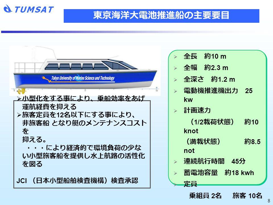 TUMSAT 8  小型化をする事により、乗船効率をあげ 運航経費を抑える  旅客定員を 12 名以下にする事により、 非旅客船 となり艇のメンテナンスコスト を 抑える。 ・・・により経済的で環境負荷の少な い小型旅客船を提供し水上航路の活性化 を図る JCI (日本小型船舶検査機構)検査承認  全長 約 10 m  全幅 約 2.3 m  全深さ 約 1.2 m  電動機推進機出力 25 kw  計画速力 ( 1/2 載荷状態) 約 10 knot (満載状態) 約 8.5 not  連続航行時間 45 分  蓄電池容量 約 18 kwh  定員 乗組員 2 名 旅客 10 名 東京海洋大電池推進船の主要要目