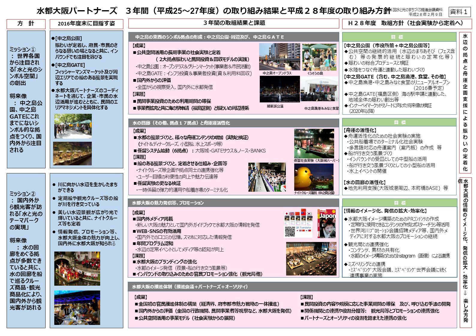 水都大阪パートナーズ 3年間(平成 25 ~ 27 年度)の取り組み結果と平成28年度の取り組み方針 ミッション① : 世界各国 から注目され る「水と光のシ ンボル空間」 の創出 将来像 : 中之島公 園、中之島 GATEにこれ までにないシ ンボル的な拠 点をつくり、国 内外から注目 される ミッション② : 国内外か ら観光客が訪 れる「水と光の テーマパーク の実現」 将来像 : 水の回 廊をめぐる拠 点が多数でき ていると共に、 水の回廊を船 で巡るクルー ズ商品・観光 商品化により、 国内外から観 光客が訪れる 中之島の東西のシンボル拠点の形成:中之島公園・周辺及び、 中之島GATE 水都大阪の魅力発信等、プロモーション 水の回廊(その他、拠点17拠点)と舟運運活性化 【舟運の活性化】 ◆舟運活性化のための社会実験の実施 ・公共船着場でのターミナル化社会実験 ・多言語対応の舟運案内(案内板)の作成 等 ◆船が行き交う風景づくり ・インバウンドの受皿としての中型船の活用 ・船が行き交う風景づくりとしての小型船の活用 ・水上イベントの開催 【水の回廊の活性化】 ◆地先利用支援(大阪城港周辺、本町橋BASE) 等 目 標 【中之島公園(市役所前+中之島公園等】 ◆公共空間の継続的活用(水辺のまちあそび(フェス含 む)等の発展的継続と賑わいの定常化等) ◆賑わいの総合プロデュースと検証 ◆水陸をつなぐ舟運と連動した賑わいづくり 【中之島GATE(含む、中之島漁港、食堂、その他】 ◆中之島漁港・中之島みなと食堂のリニューアルオープン (2016春予定) ◆中之島GATE(福島区側)海の駅申請と連動した、 地域全体の賑わい創出等 ◆インナーベイマーケットリゾートに向けた将来像の検証 (2020年以降) 目 標 【情報のイメージ化、発信の拡大・効率化】 ◆水都大阪イメージ構築のためのPRコンテンツの作成 ・定常的に使用できるコンテンツの作成とポスター・チラシ等活用 ・世界河川プロモーション会議招聘メディア等、国内外メ ディアに対する水都大阪のプロモーションの継続 ◆観光局との連携強化 ・コンテンツ、素材の共有化 ・水都のイメージ構築のためのInstagram(画像)による連携 ◆ミズベリングとの連携 ・ミズベリング大阪会議、ミズベリング世界会議に続く 連携事業の実施 目 標 方 針 2016 年度末に目指す姿 3年間の取組結果と課題 H28年度 取組方針(社会実験から定着へ) 川に向かい水辺を生かしたまち ができる 定期船や観光クルーズ等の船 が川を行き交っている 美しい水辺景観が広がり光で 輝いていると共に、ナイトクルー ズ等も定着 情報発信、プロモーション等、 水都大阪全体の魅力が向上し、 国内外に水都大阪が知られる 水都大阪の推進体制(推進会議+パートナーズ+オーソリティ) 維新派公演 中之島漁港&みなと食堂 中之島オープンテラス くうそうの島 【成果】 ■公共空間活用の長期事業の社会実験と定着 ( 2大拠点賑わいと民間投資&回収モデルの実践) ・中之島公園:オープンテラス&グリーンマーケット(事業者&市民活動) ・中之島GATE:インフラ投資&事業者投資(資&利用料回収) ■国内外からの評価 ・全国からの視察受入、国内外に水都発信 【課題】 ■民間事業投資のための利用期間の確保 ■事業者拡充と共に海の駅申請(福島区側)と賑わいの周辺連系 【成果】 ■水都の風景づくりと、様々な舟運コンテンツの増加(実験と検証) (ナイト&ディナークルーズ、小型船、水上スポーツ等) ■係留システム始動(6拠点):大阪城・GATEサウス&ノース・BANKS 【課題】 ■船のある風景づくりと、定着させる仕組み・企画等 ・ナイトクルーズ等企画や拠点同士の連携強化等 ・ユーザー目線の利便性の向上や魅力伝達等 ■係留実験の更なる検証 ・一時係留の弾力的運用や船着き場のターミナル化 【成果】 ■国内外メディア掲載 ・新しい大阪の魅力として国内外ガイドブックで水都大阪の情報を発信 ■WEB・SNSの有効活用 ・国内外での口コミの伝播。スマホに対応した情報発信 ■年間プログラム認知 ・水辺の定常イベントとしてメディア等の認知が向上 【課題】 ■水都大阪のブランディングの強化 ・水都のイメージ発信(夜景・船の行き交う風景等) ■インバウンドの取り込みのための官民プロモーション強化(観光局他) 【成果】 ■全国初の官民推進体制の構築(経済界、府市都市魅力戦略の一体推進) ■国内外からの評価(全国の行政機関、民間事業者等視察など、水都大阪を発信) ■公共空間活用の事業モデル(社会実験からの展開) 【課題】 ■民間投資の内容や規模に応じた事業期間の確保 及び、呼び
