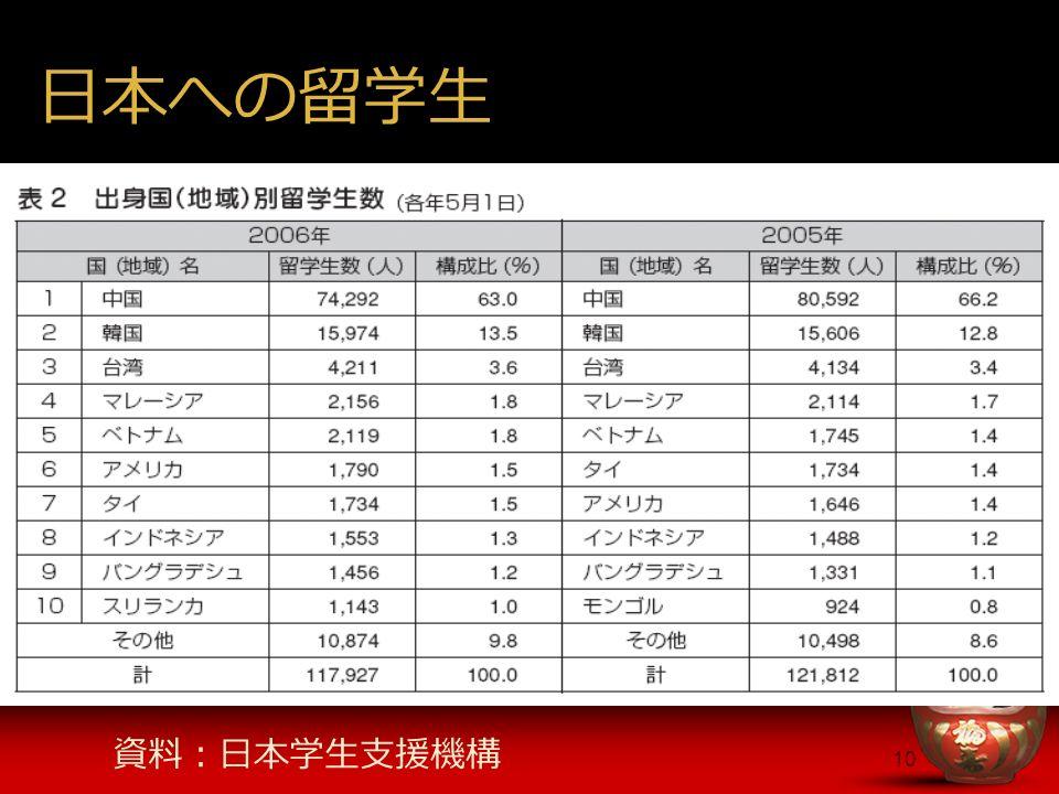 10 日本への留学生 資料:日本学生支援機構