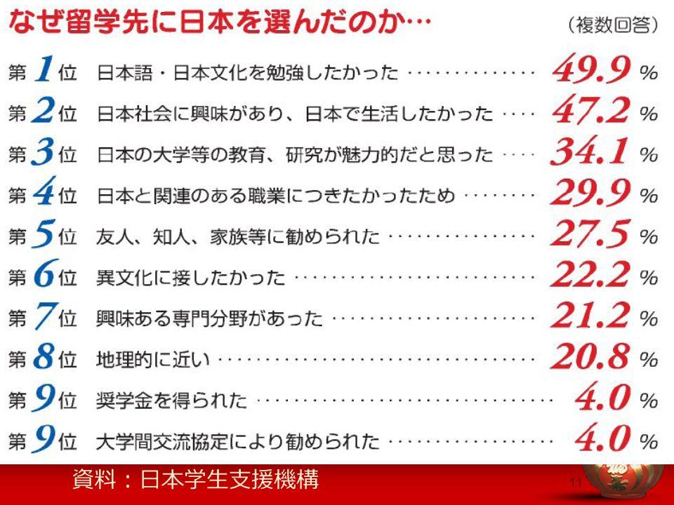 11 留学 資料:日本学生支援機構