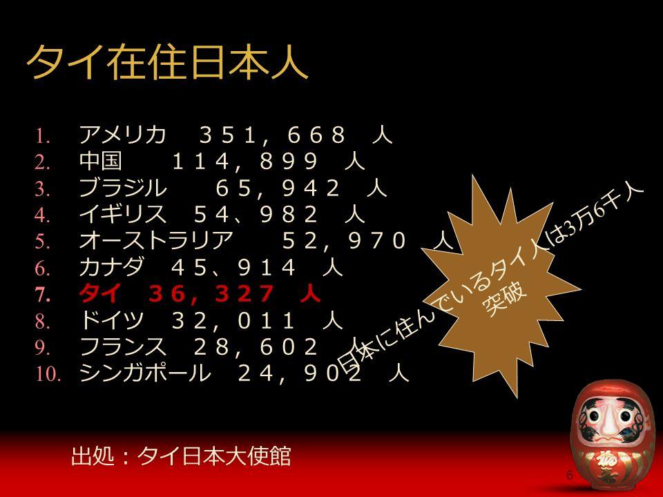 6 タイ在住日本人 1. アメリカ 351,668 人 2. 中国 114,899 人 3. ブラジル 65,942 人 4.