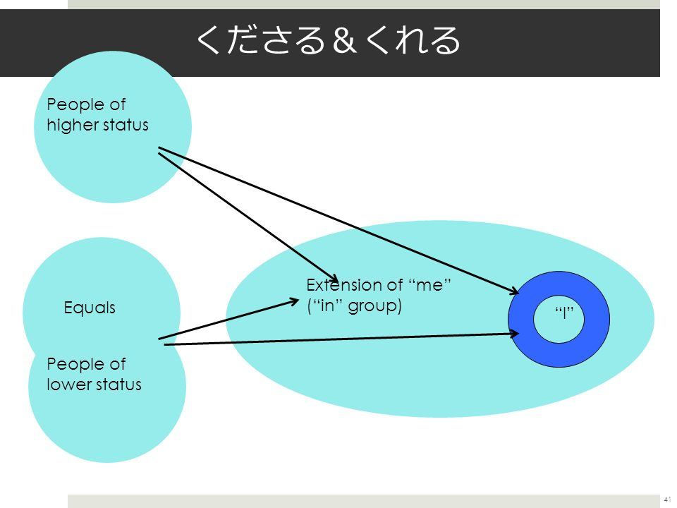 41 くださる & くれる Extension of me ( in group) I People of higher status Equals People of lower status