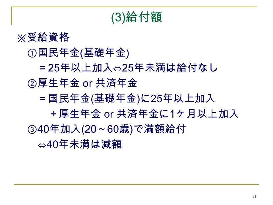 11 (3) 給付額 ※受給資格 ①国民年金 ( 基礎年金 ) = 25 年以上加入⇔ 25 年未満は給付なし ②厚生年金 or 共済年金 =国民年金 ( 基礎年金 ) に 25 年以上加入 +厚生年金 or 共済年金に 1 ヶ月以上加入 ③ 40 年加入 (20 ~ 60 歳 ) で満額給付 ⇔ 40 年未満は減額