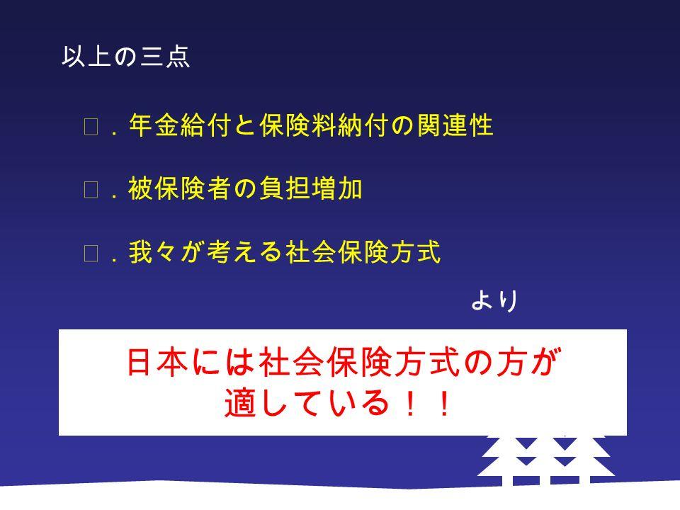 以上の三点 Ⅰ.年金給付と保険料納付の関連性 Ⅱ.被保険者の負担増加 Ⅲ.我々が考える社会保険方式 より 日本には社会保険方式の方が 適している!!
