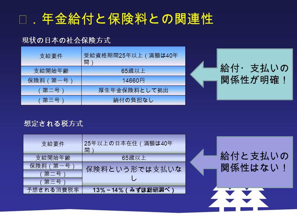 Ⅰ.年金給付と保険料との関連性 支給要件 受給資格期間 25 年以上(満額は 40 年 間) 支給開始年齢 65 歳以上 保険料(第一号) 14660 円 (第二号)厚生年金保険料として拠出 (第三号)納付の負担なし 現状の日本の社会保険方式 想定される税方式 支給要件 25 年以上の日本在住(満額は 40 年 間) 支給開始年齢 65 歳以上 保険料(第一号) 保険料という形では支払いな し (第二号) (第三号) 予想される消費税率 13 %~ 14 %(みずほ総研調べ) 給付・支払いの 関係性が明確! 給付と支払いの 関係性はない!