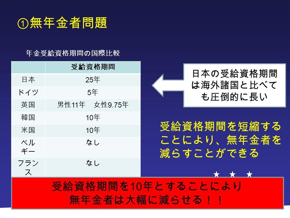 ①無年金者問題 日本の受給資格期間 は海外諸国と比べて も圧倒的に長い 受給資格期間 日本 25 年 ドイツ 5年5年 英国男性 11 年 女性 9.75 年 韓国 10 年 米国 10 年 ベル ギー なし フラン ス なし 年金受給資格期間の国際比較 受給資格期間を短縮する ことにより、無年金者を 減らすことができる 受給資格期間を 10 年とすることにより 無年金者は大幅に減らせる!!