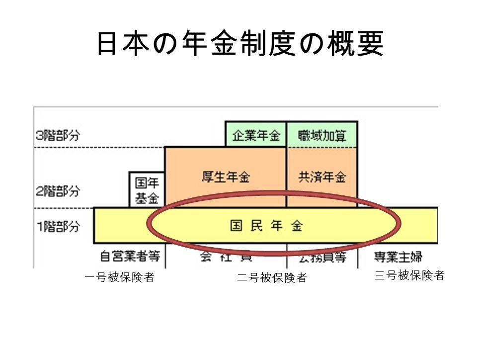 日本の年金制度の概要 一号被保険者 二号被保険者 三号被保険者