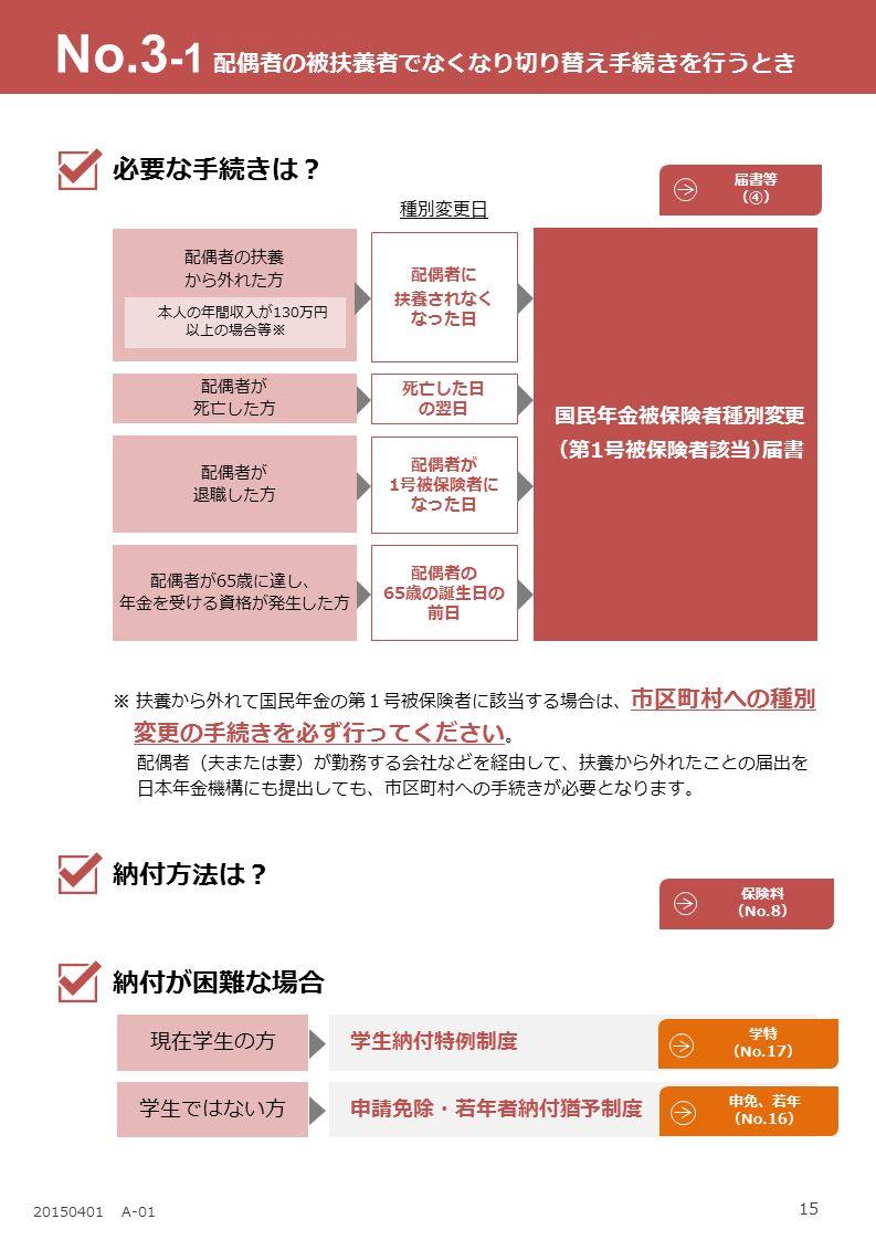 15 20150401 A-01 ※ 扶養から外れて国民年金の第1号被保険者に該当する場合は、 市区町村への種別 変更の手続きを必ず行ってください 。 配偶者(夫または妻)が勤務する会社などを経由して、扶養から外れたことの届出を 日本年金機構にも提出しても、市区町村への手続きが必要となります。 No.3 -1 必要な手続きは? 届書等 (④) 種別変更日 配偶者の扶養 から外れた方 国民年金被保険者種別変更 (第1号被保険者該当)届書 本人の年間収入が130万円 以上の場合等※ 配偶者が 死亡した方 配偶者が 退職した方 配偶者に 扶養されなく なった日 死亡した日 の翌日 配偶者が 1号被保険者に なった日 配偶者が65歳に達し、 年金を受ける資格が発生した方 配偶者の 65歳の誕生日の 前日 配偶者の被扶養者でなくなり切り替え手続きを行うとき 学生納付特例制度現在学生の方 申請免除・若年者納付猶予制度学生ではない方 学特 (No.17) 申免、若年 (No.16) 納付方法は? 保険料 (No.8) 納付が困難な場合