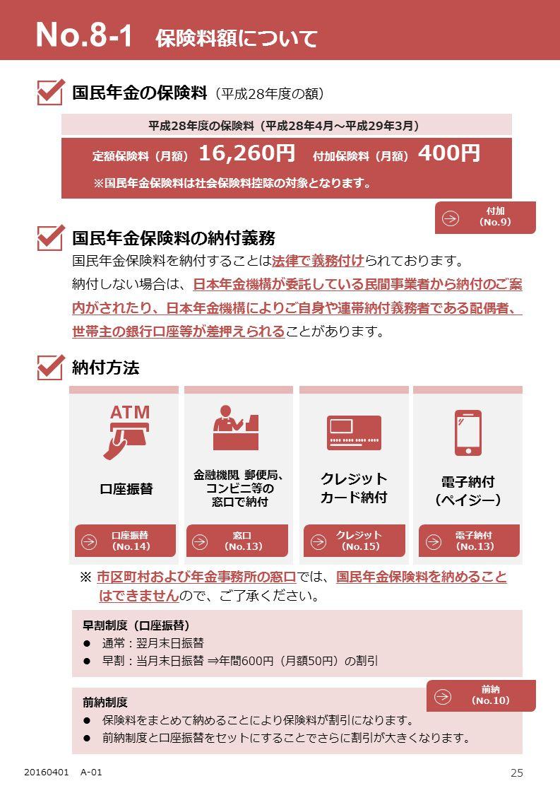 25 20150401 A-01 口座振替 金融機関、郵便局、 コンビニ等の 窓口で納付 クレジット カード納付 電子納付 (ペイジー) 窓口 (No.13) 国民年金保険料を納付することは法律で義務付けられております。 納付しない場合は、日本年金機構が委託している民間事業者から納付のご案 内がされたり、日本年金機構によりご自身や連帯納付義務者である配偶者、 世帯主の銀行口座等が差押えられることがあります。 前納制度 保険料をまとめて納めることにより保険料が割引になります。 前納制度と口座振替をセットにすることでさらに割引が大きくなります。 No.8 -1 保険料額について 国民年金の保険料 (平成28年度の額) 国民年金保険料の納付義務納付方法 早割制度(口座振替) 通常:翌月末日振替 早割:当月末日振替 ⇒年間600円(月額50円)の割引 ※ 市区町村および年金事務所の窓口では、国民年金保険料を納めること はできませんので、ご了承ください。 定額保険料(月額) 16,260円 付加保険料(月額) 400円 平成28年度の保険料(平成28年4月~平成29年3月) ※国民年金保険料は社会保険料控除の対象となります。 付加 (No.9) クレジット (No.15) 口座振替 (No.14) 電子納付 (No.13) 前納 (No.10) 口座振替 20160401 A-01